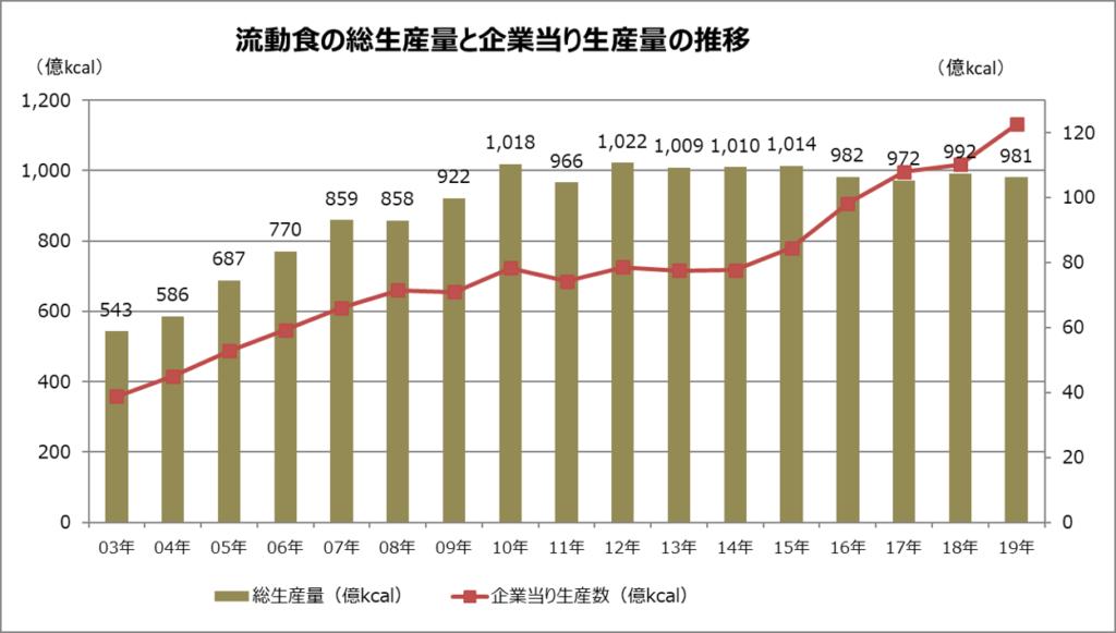 流動食の総生産量と企業当り生産量の推移のグラフ